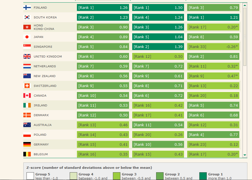 Danish education ranks 12th in global study