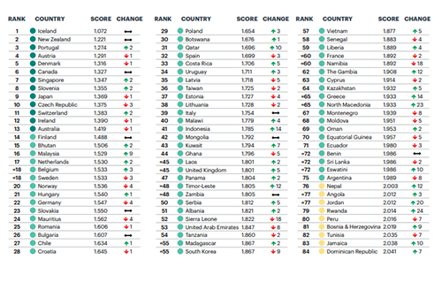 Denmark is, still, one of the safest countries in the world