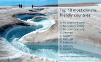 Denmark the most climate-friendly country