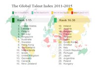 The US and Denmark best to produce and attract talent