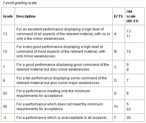 The Danish Grading System Study In Denmark