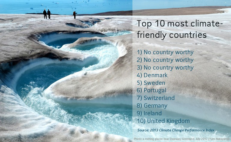 2013 Climate Change Performance Index
