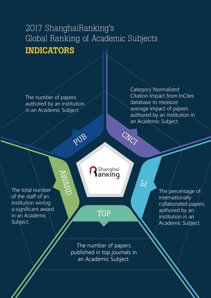 In the ShanghaiRanking, universities are evaluated on their research output, research quality, the degree of international collaboration, and whether the research is of the highest quality and recognised at a high academic level.